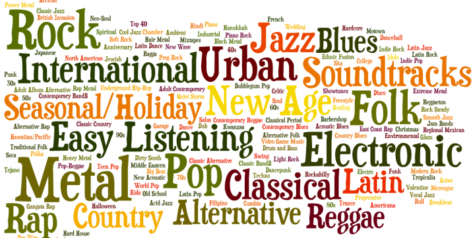 John Jay High School's Favorite Music Genres